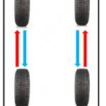 3-Faire la permutation (avant vers l'arrière) le plus régulièrement possible.